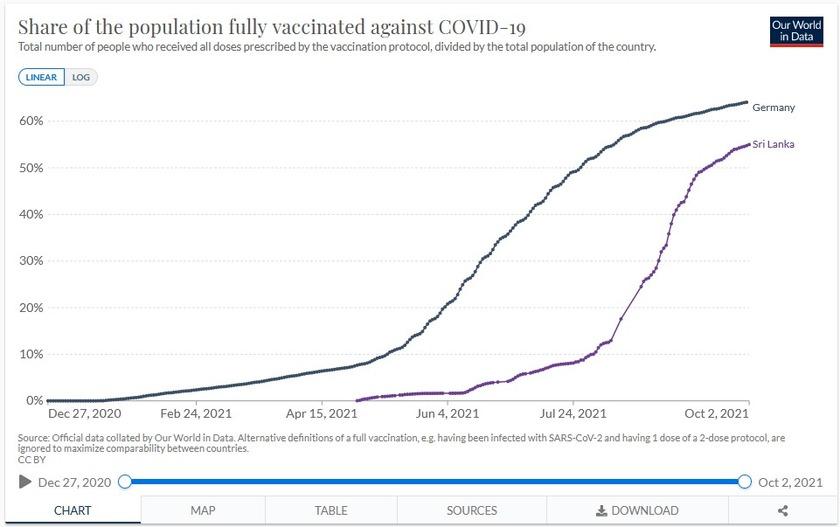 Anteil der Bevölkerung in Sri Lanka mit COVID-19 Impfung